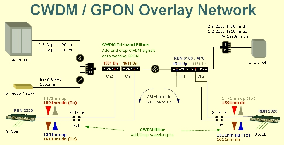 Gpon 20architecture 20diagram on network diagram